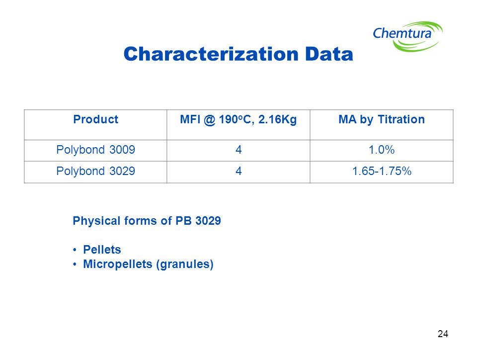 24 Characterization Data ProductMFI @ 190 o C, 2.16KgMA by Titration Polybond 300941.0% Polybond 302941.65-1.75% Physical forms of PB 3029 Pellets Mic