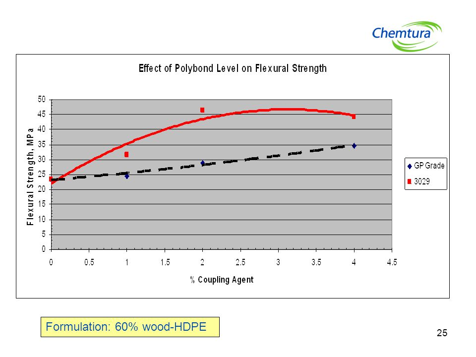 25 Formulation: 60% wood-HDPE