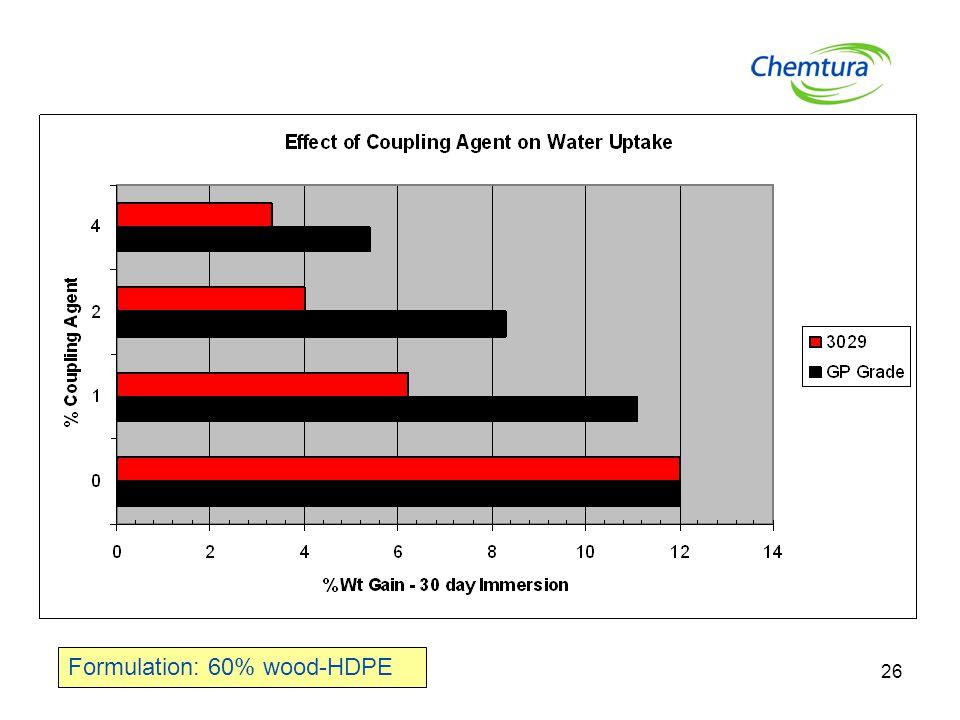 26 Formulation: 60% wood-HDPE