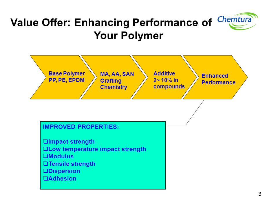 3 Base Polymer PP, PE, EPDM MA, AA, SAN Grafting Chemistry Additive 2~ 10% in compounds Enhanced Performance IMPROVED PROPERTIES:  Impact strength 