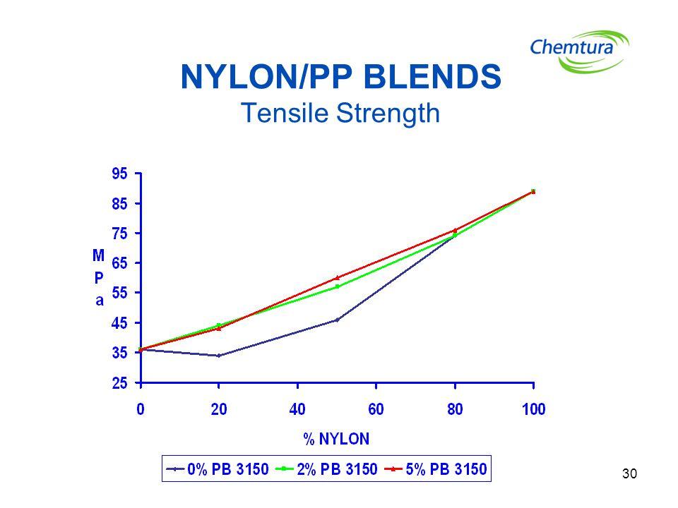 30 NYLON/PP BLENDS Tensile Strength