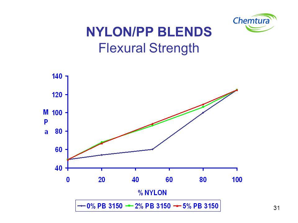 31 NYLON/PP BLENDS Flexural Strength