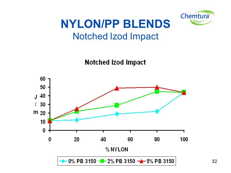 32 NYLON/PP BLENDS Notched Izod Impact