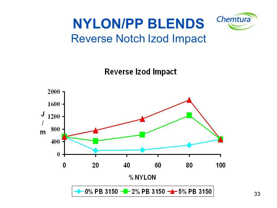 33 NYLON/PP BLENDS Reverse Notch Izod Impact