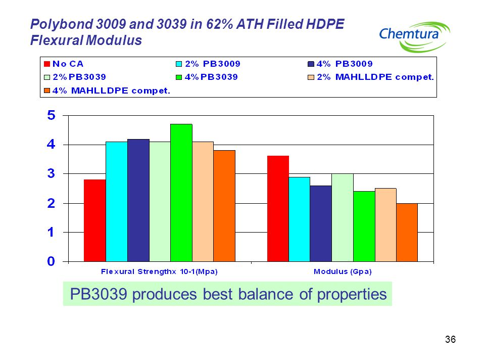 36 Polybond 3009 and 3039 in 62% ATH Filled HDPE Flexural Modulus PB3039 produces best balance of properties