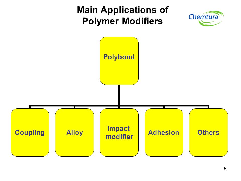 5 Main Applications of Polymer Modifiers Polybond CouplingAlloy Impact modifier AdhesionOthers