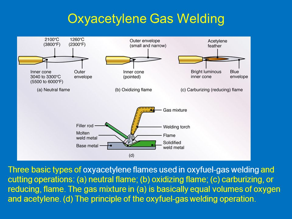 Oxyacetylene Gas Welding Three basic types of oxyacetylene flames used in oxyfuel-gas welding and cutting operations: (a) neutral flame; (b) oxidizing flame; (c) carburizing, or reducing, flame.
