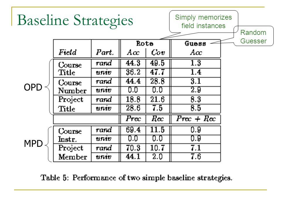 Baseline Strategies OPD MPD Simply memorizes field instances Random Guesser