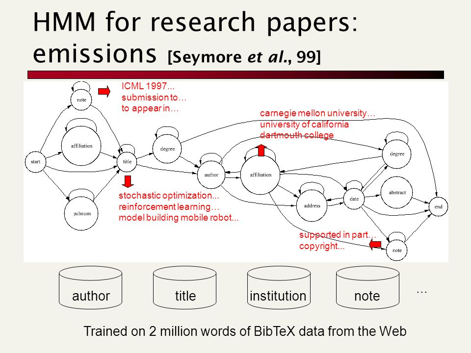 HMM for research papers: emissions [Seymore et al., 99] authortitleinstitution Trained on 2 million words of BibTeX data from the Web...