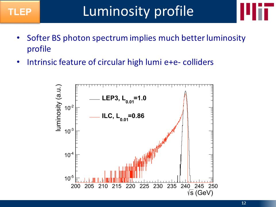 TLEP Softer BS photon spectrum implies much better luminosity profile Intrinsic feature of circular high lumi e+e- colliders Luminosity profile 12
