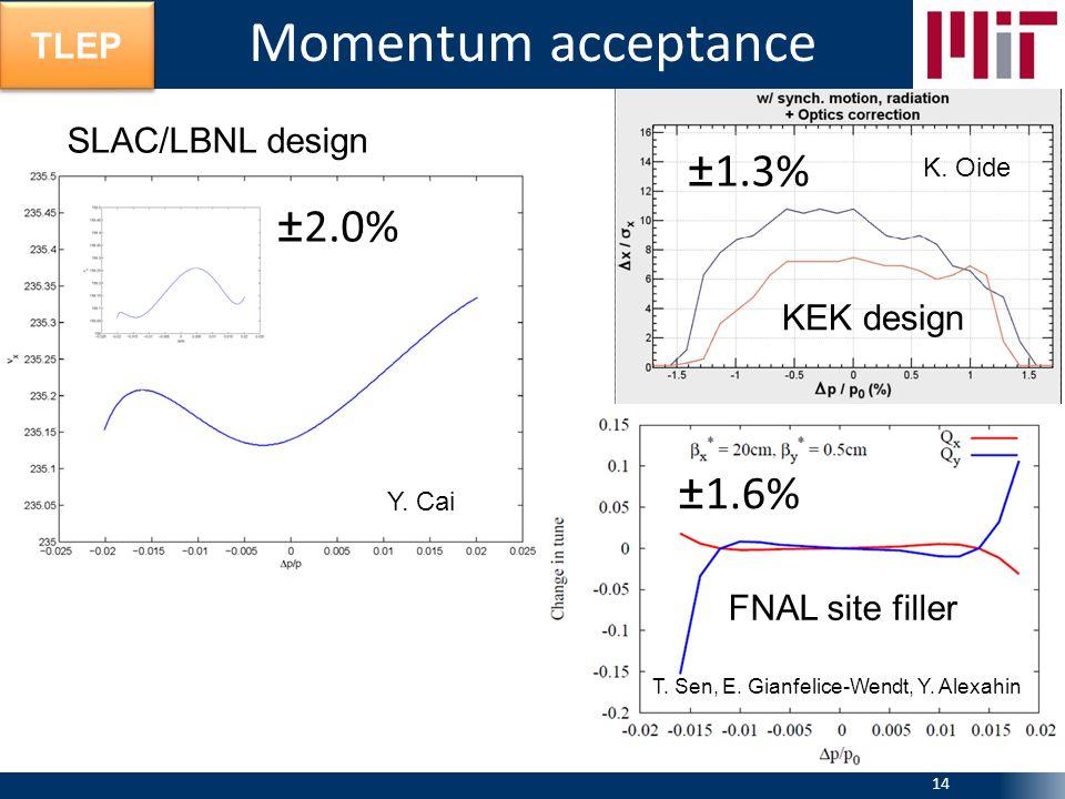 TLEP Momentum acceptance 14 FNAL site filler ±1.6% ±2.0% SLAC/LBNL design KEK design ±1.3% T.