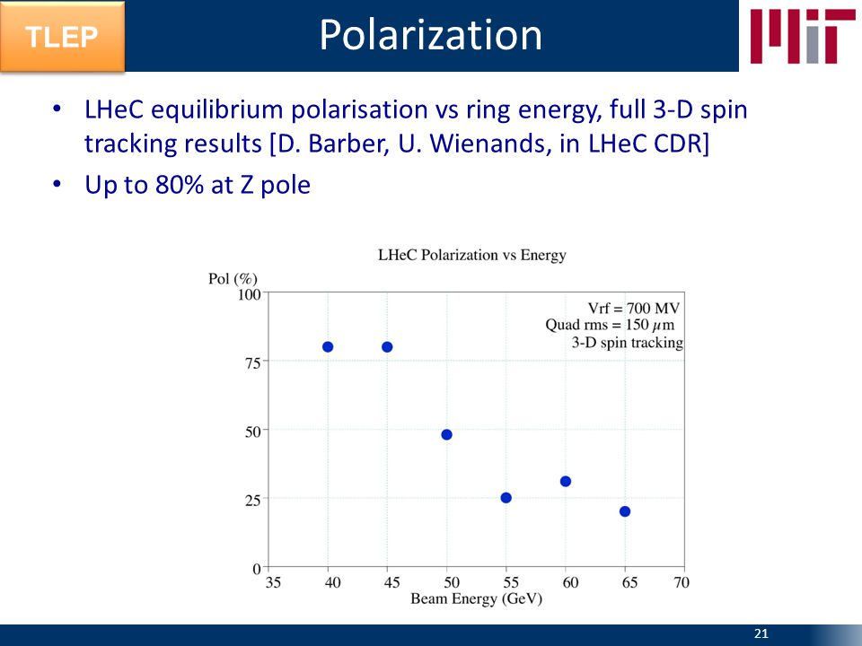 TLEP LHeC equilibrium polarisation vs ring energy, full 3-D spin tracking results [D. Barber, U. Wienands, in LHeC CDR] Up to 80% at Z pole Polarizati