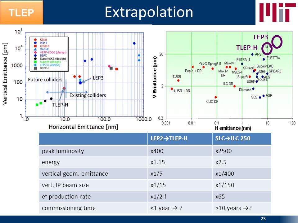 TLEP Extrapolation 23 LEP2→TLEP-HSLC→ILC 250 peak luminosityx400x2500 energyx1.15x2.5 vertical geom.