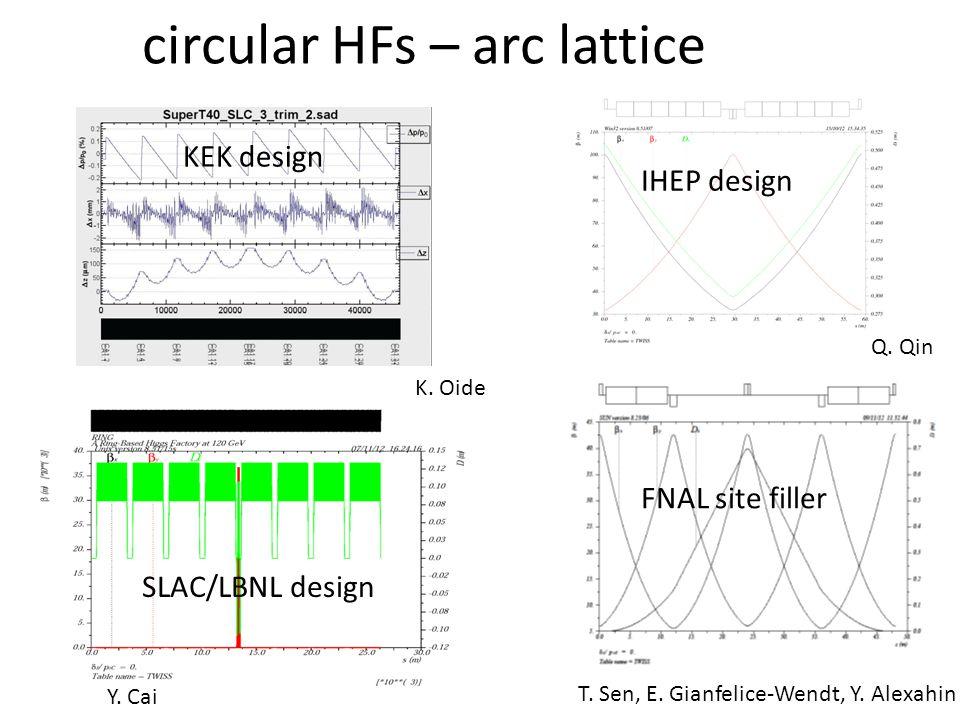 FNAL site filler SLAC/LBNL design circular HFs – arc lattice IHEP design T.