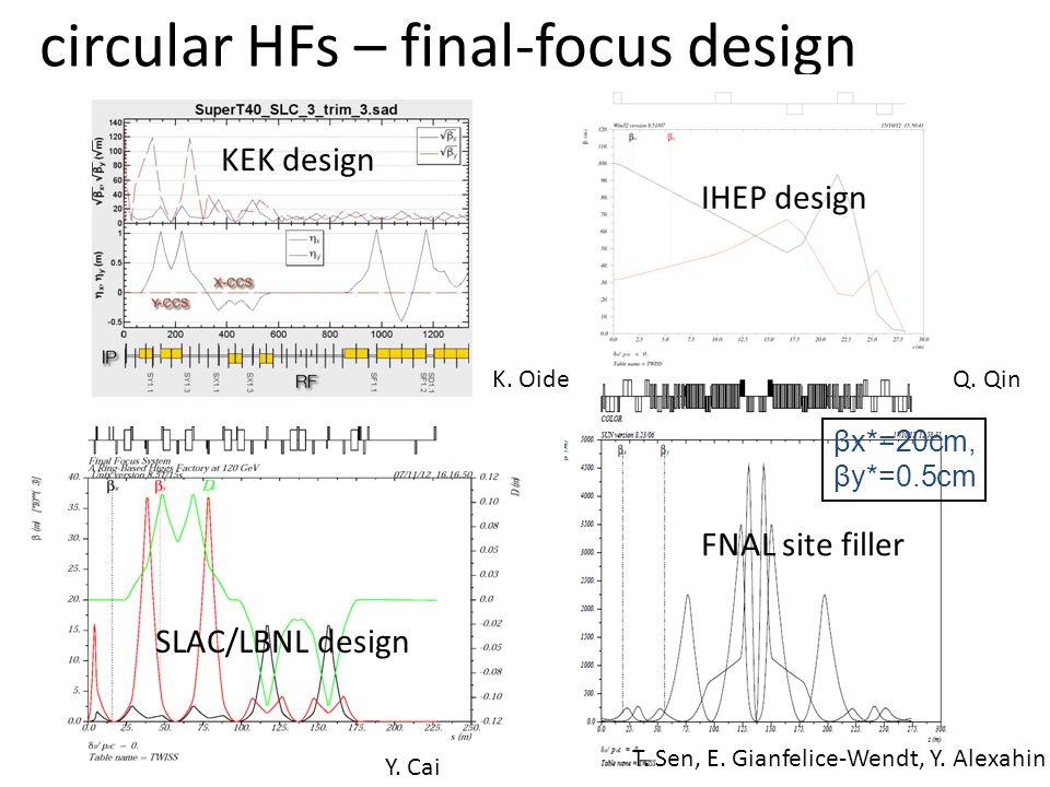 βx*=20cm, βy*=0.5cm FNAL site filler SLAC/LBNL design circular HFs – final-focus design IHEP design T.