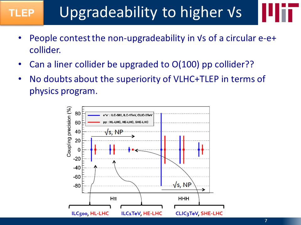 TLEP People contest the non-upgradeability in √s of a circular e-e+ collider. Can a liner collider be upgraded to O(100) pp collider?? No doubts about