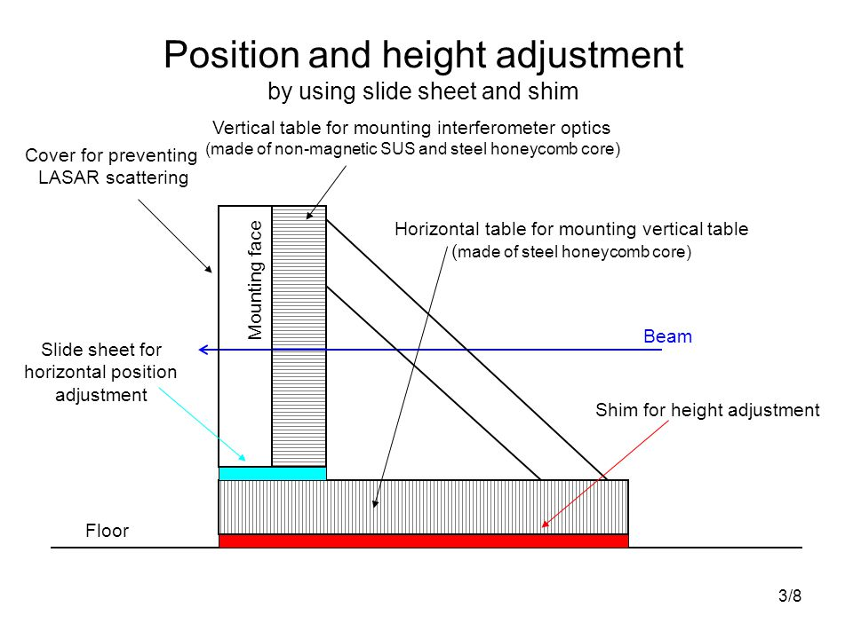 3/8 Position and height adjustment by using slide sheet and shim Vertical table for mounting interferometer optics (made of non-magnetic SUS and steel honeycomb core) Beam Floor Horizontal table for mounting vertical table ( made of steel honeycomb core) Cover for preventing LASAR scattering Slide sheet for horizontal position adjustment Shim for height adjustment Mounting face
