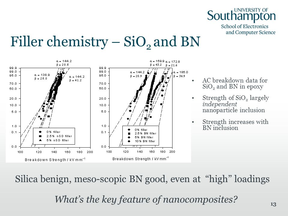 13 Filler chemistry – SiO 2 and BN AC breakdown data for SiO 2 and BN in epoxy Strength of SiO 2 largely independent nanoparticle inclusion Strength increases with BN inclusion What's the key feature of nanocomposites.