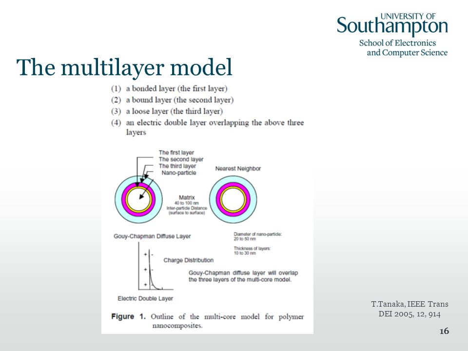 16 The multilayer model T.Tanaka, IEEE Trans DEI 2005, 12, 914