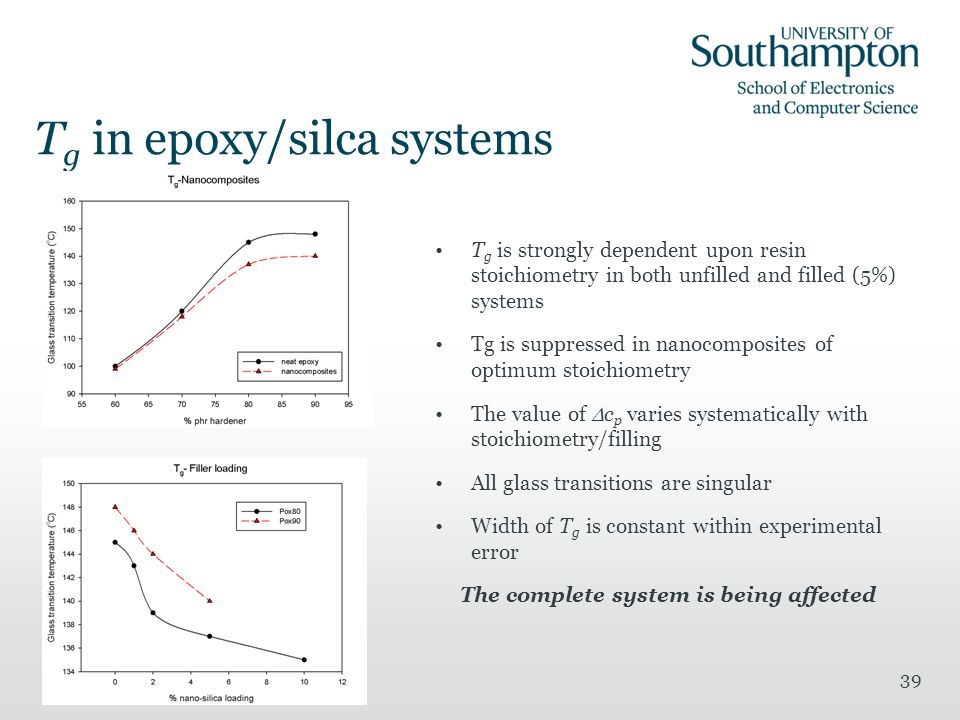 39 T g in epoxy/silca systems T g is strongly dependent upon resin stoichiometry in both unfilled and filled (5%) systems Tg is suppressed in nanocomposites of optimum stoichiometry The value of  c p varies systematically with stoichiometry/filling All glass transitions are singular Width of T g is constant within experimental error The complete system is being affected