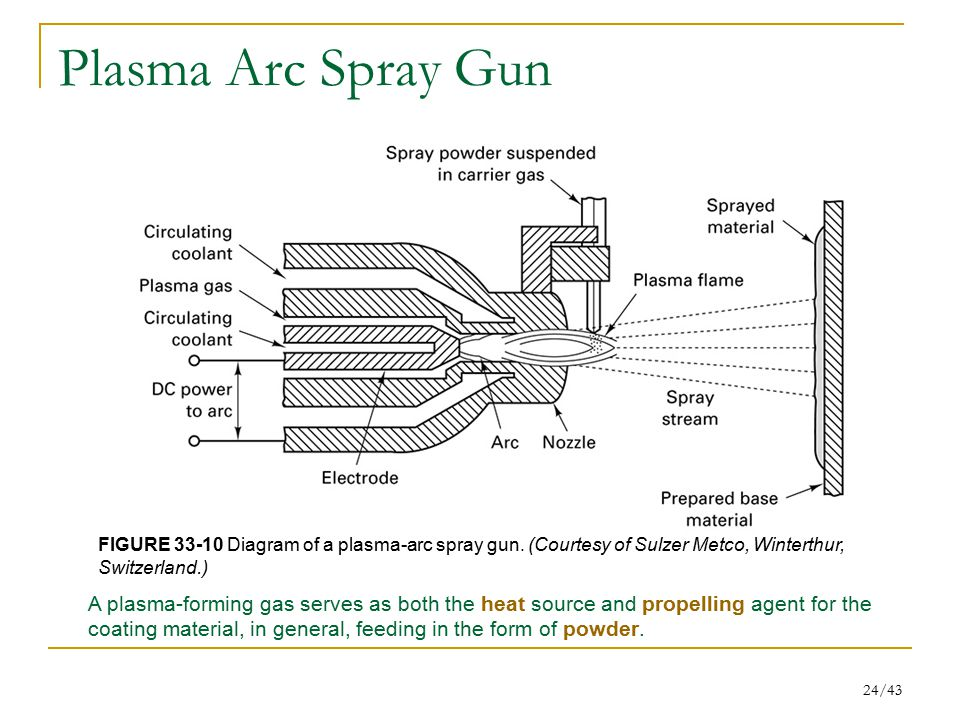 24/43 Plasma Arc Spray Gun FIGURE 33-10 Diagram of a plasma-arc spray gun. (Courtesy of Sulzer Metco, Winterthur, Switzerland.) A plasma-forming gas s