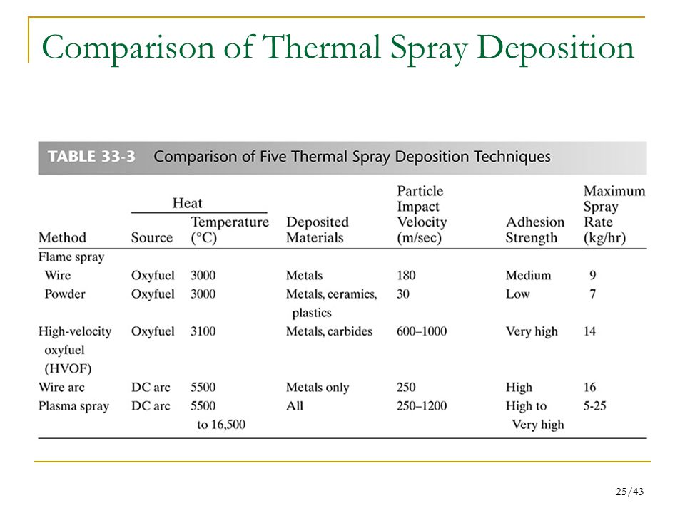 25/43 Comparison of Thermal Spray Deposition