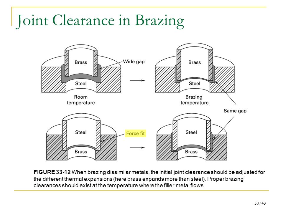 30/43 Joint Clearance in Brazing FIGURE 33-12 When brazing dissimilar metals, the initial joint clearance should be adjusted for the different thermal