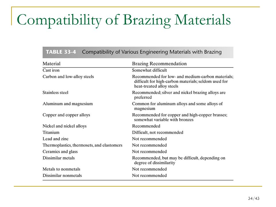 34/43 Compatibility of Brazing Materials