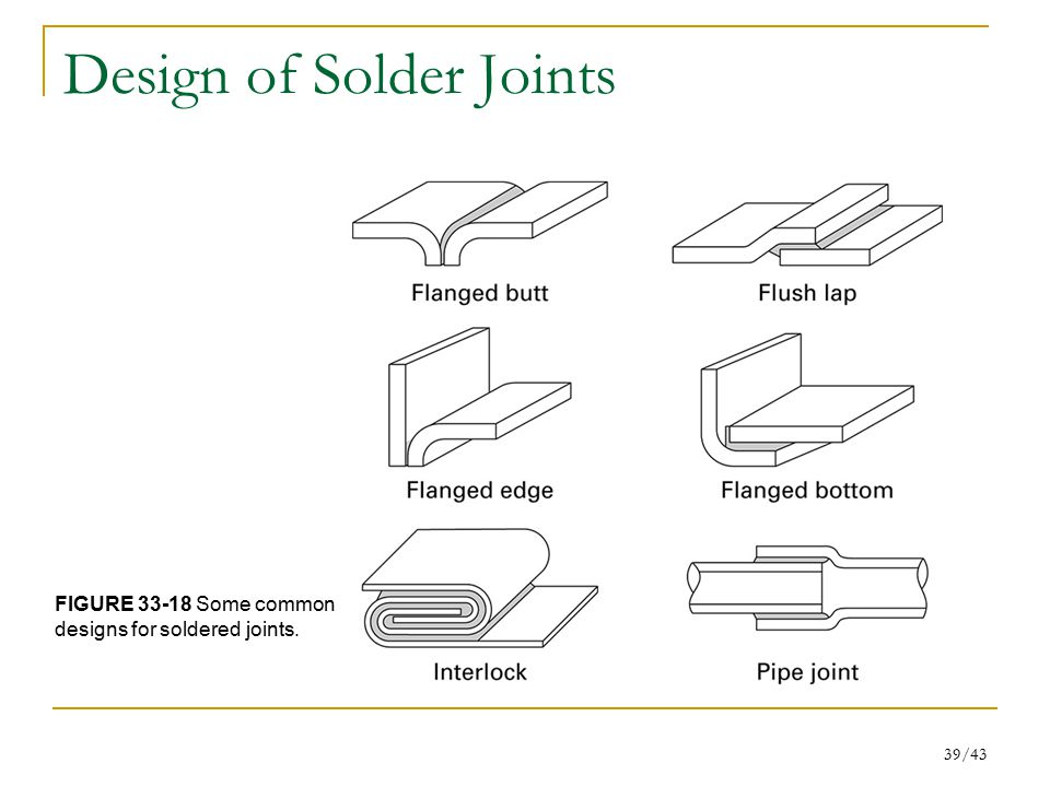 39/43 Design of Solder Joints FIGURE 33-18 Some common designs for soldered joints.