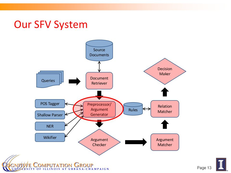 Our SFV System Page 13