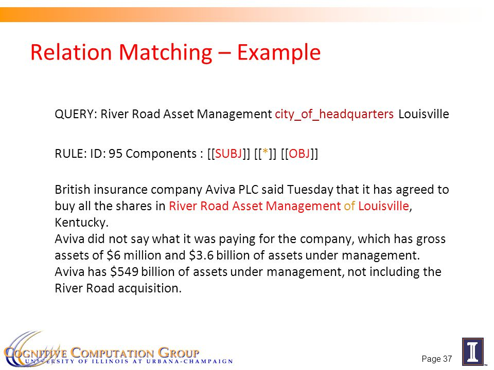 Relation Matching – Example QUERY: River Road Asset Management city_of_headquarters Louisville RULE: ID: 95 Components : [[SUBJ]] [[*]] [[OBJ]] British insurance company Aviva PLC said Tuesday that it has agreed to buy all the shares in River Road Asset Management of Louisville, Kentucky.