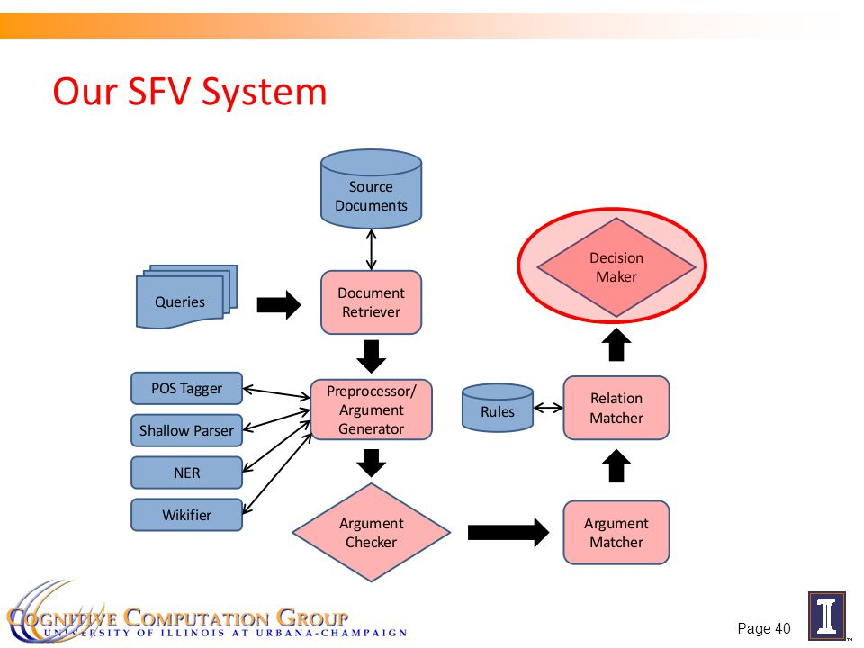 Our SFV System Page 40
