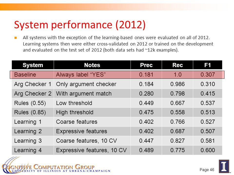 System performance (2012) SystemNotesPrecRecF1 BaselineAlways label YES 0.1811.00.307 Arg Checker 1Only argument checker0.1840.9860.310 Arg Checker 2With argument match0.2800.7980.415 Rules (0.55)Low threshold0.4490.6670.537 Rules (0.85)High threshold0.4750.5580.513 Learning 1Coarse features0.4020.7660.527 Learning 2Expressive features0.4020.6870.507 Learning 3Coarse features, 10 CV0.4470.8270.581 Learning 4Expressive features, 10 CV0.4890.7750.600 Page 46 All systems with the exception of the learning-based ones were evaluated on all of 2012.