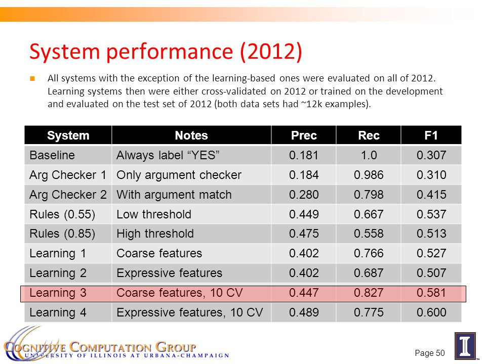System performance (2012) SystemNotesPrecRecF1 BaselineAlways label YES 0.1811.00.307 Arg Checker 1Only argument checker0.1840.9860.310 Arg Checker 2With argument match0.2800.7980.415 Rules (0.55)Low threshold0.4490.6670.537 Rules (0.85)High threshold0.4750.5580.513 Learning 1Coarse features0.4020.7660.527 Learning 2Expressive features0.4020.6870.507 Learning 3Coarse features, 10 CV0.4470.8270.581 Learning 4Expressive features, 10 CV0.4890.7750.600 Page 50 All systems with the exception of the learning-based ones were evaluated on all of 2012.
