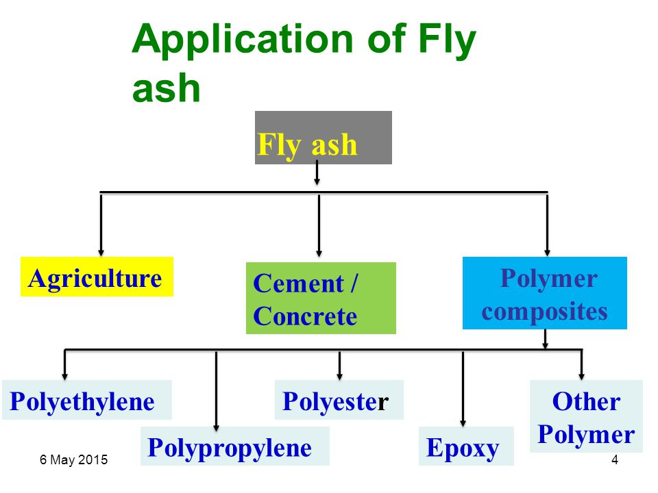 6 May 20154 Application of Fly ash Fly ash Agriculture Cement / Concrete Polymer composites PolyesterPolyethylene PolypropyleneEpoxy Other Polymer