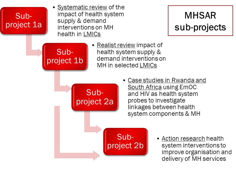 Sub- project 1a Systematic review of the impact of health system supply & demand interventions on MH health in LMICs Sub- project 1b Realist review impact of health system supply & demand interventions on MH in selected LMICs Sub- project 2a Case studies in Rwanda and South Africa using EmOC and HIV as health system probes to investigate linkages between health system components & MH Sub- project 2b Action research health system interventions to improve organisation and delivery of MH services MHSAR sub-projects