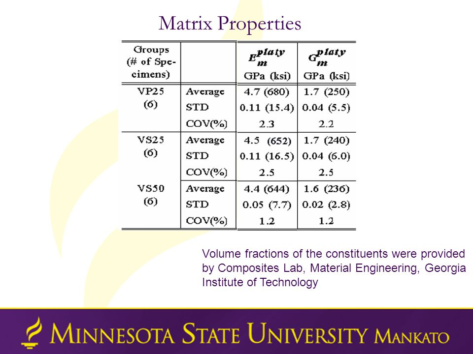 Matrix Properties Volume fractions of the constituents were provided by Composites Lab, Material Engineering, Georgia Institute of Technology
