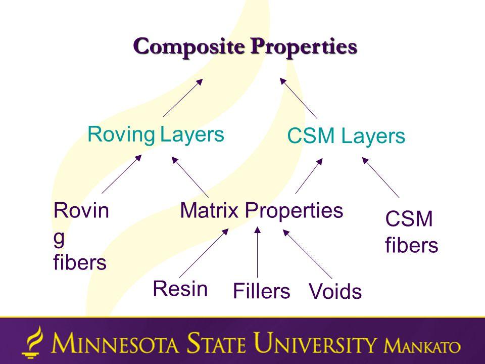 Composite Properties Matrix Properties Resin Voids Fillers Roving Layers Rovin g fibers CSM fibers CSM Layers