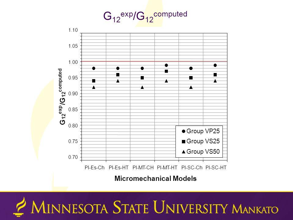 G 12 exp /G 12 computed 0.70 0.75 0.80 0.85 0.90 0.95 1.00 1.05 1.10 Pl-Es-ChPl-Es-HTPl-MT-CHPl-MT-HTPl-SC-ChPl-SC-HT Micromechanical Models G 12 exp /G 12 computed Group VP25 Group VS25 Group VS50