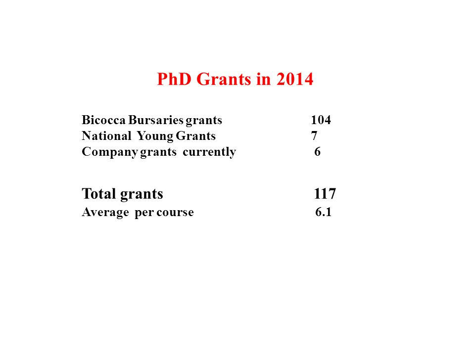 PhD Grants in 2014 Bicocca Bursaries grants 104 National Young Grants 7 Company grants currently 6 Total grants 117 Average per course 6.1