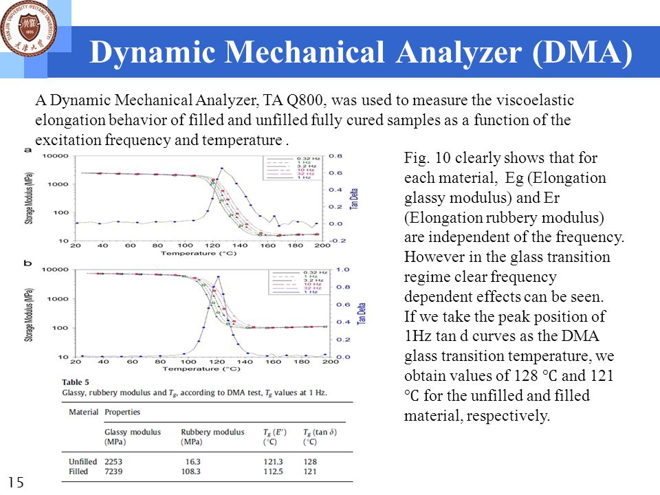 Dynamic Mechanical Analyzer (DMA) 15 A Dynamic Mechanical Analyzer, TA Q800, was used to measure the viscoelastic elongation behavior of filled and unfilled fully cured samples as a function of the excitation frequency and temperature.