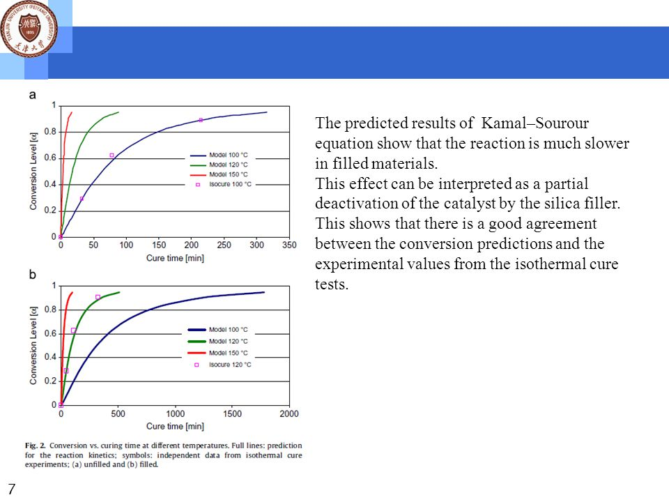 7 The predicted results of Kamal–Sourour equation show that the reaction is much slower in filled materials.