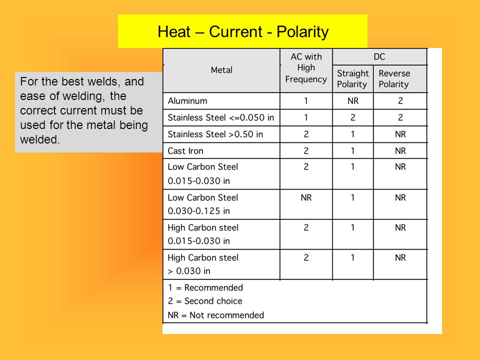 Heat – Current - Polarity For the best welds, and ease of welding, the correct current must be used for the metal being welded.