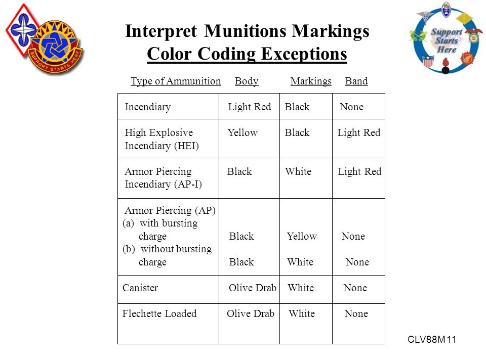 CLV88M 11 Interpret Munitions Markings Color Coding Exceptions Type of Ammunition Body Markings Band Incendiary Light Red Black None High Explosive Ye