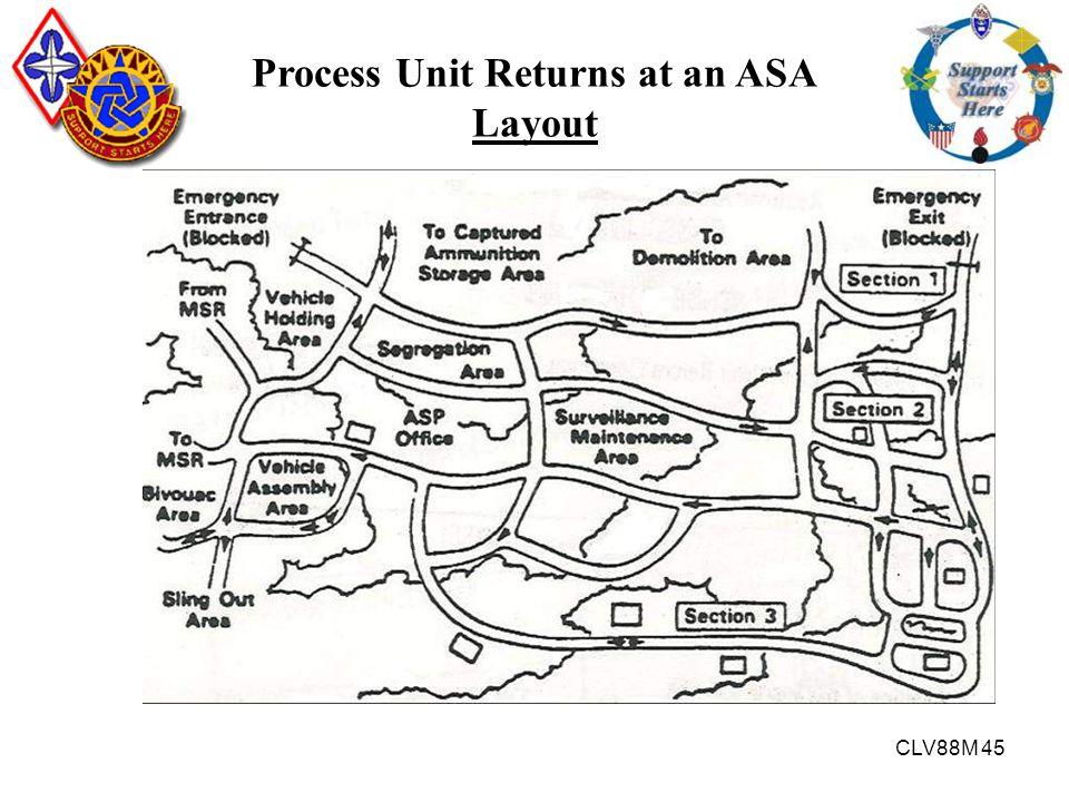 CLV88M 45 Process Unit Returns at an ASA Layout