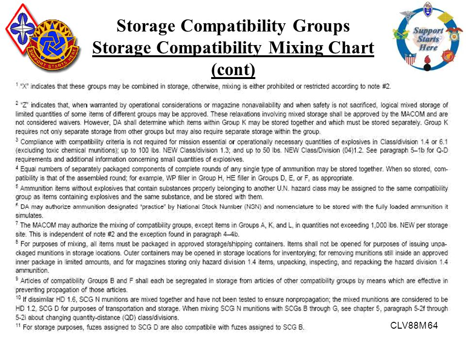CLV88M 64 Storage Compatibility Groups Storage Compatibility Mixing Chart (cont)