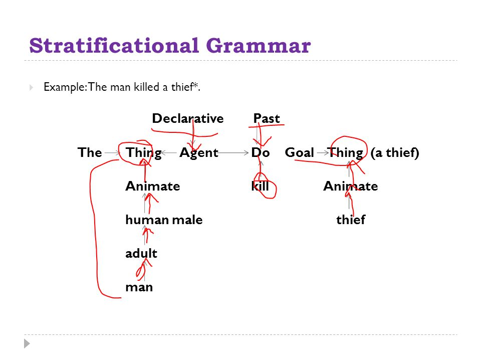 Stratificational Grammar  Example: The man killed a thief*. Declarative Past TheThing Agent Do Goal Thing (a thief) Animate kill Animate human male t