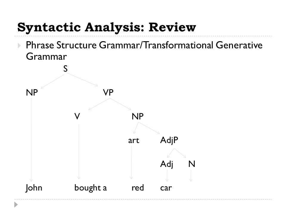 Syntactic Analysis: Review  Phrase Structure Grammar/Transformational Generative Grammar S NPVP VNP artAdjP Adj N Johnbought aredcar