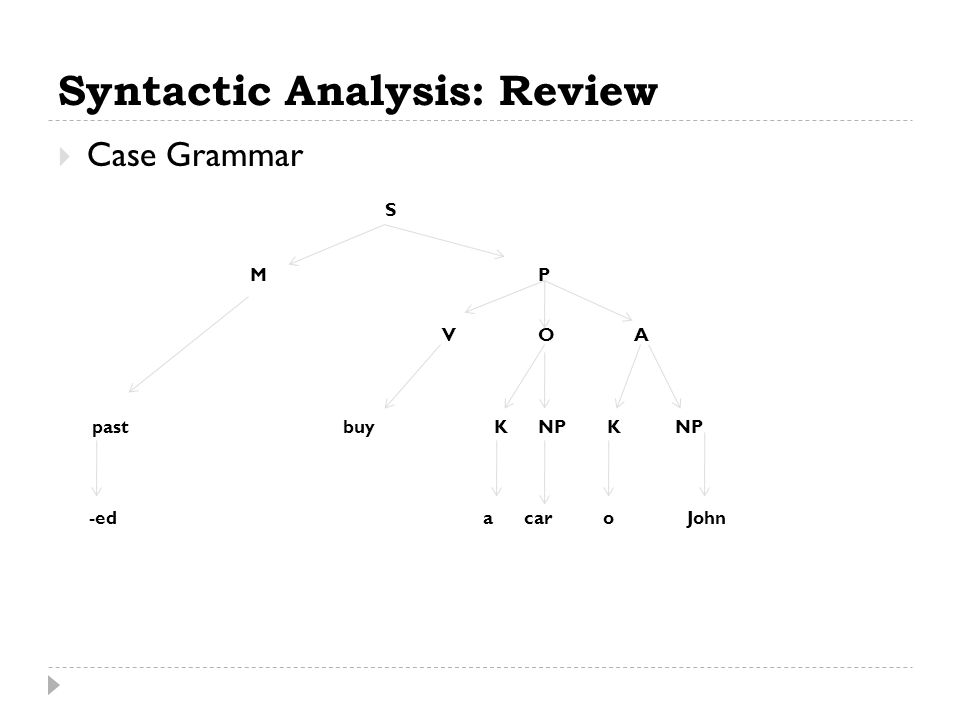 Syntactic Analysis: Review  Case Grammar S MP VOA past buy KNP K NP -ed a car o John