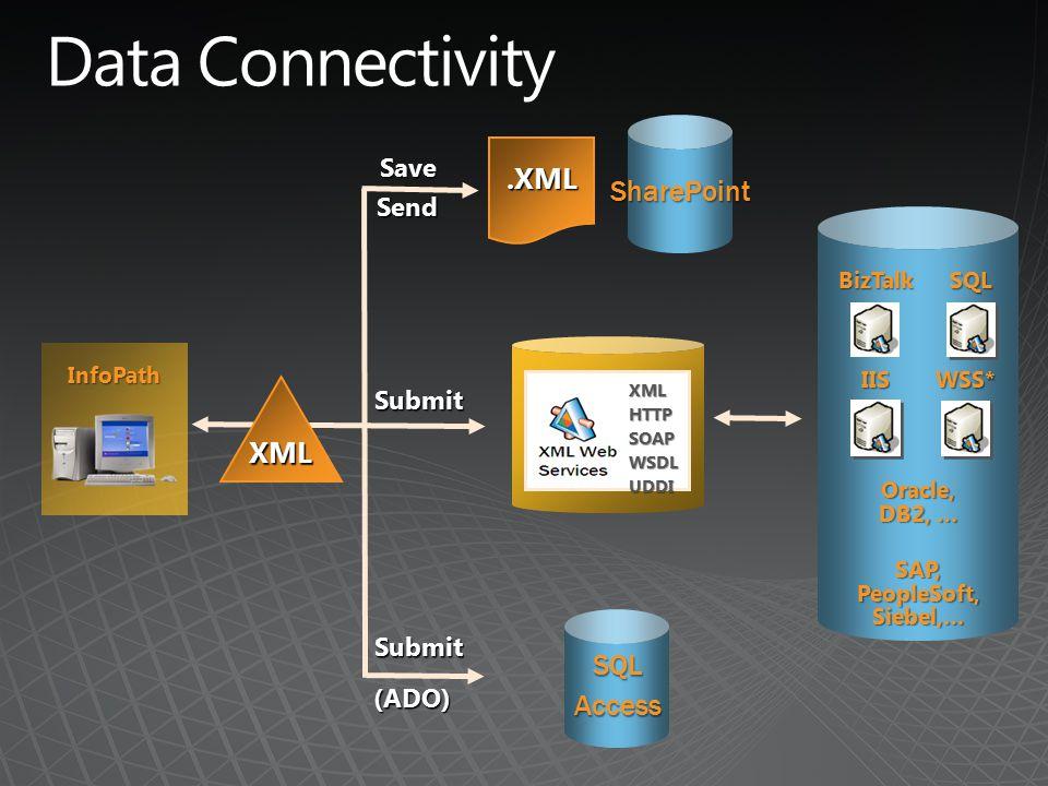 Oracle, DB2, … SAP, PeopleSoft, Siebel,… InfoPath BizTalk IIS SQL WSS* XMLHTTPSOAPWSDLUDDI.XML SQLAccess XML Submit SharePoint (ADO) Submit Save Send
